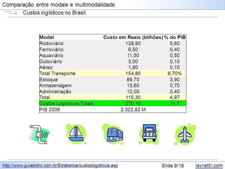Custos logísticos no Brasil