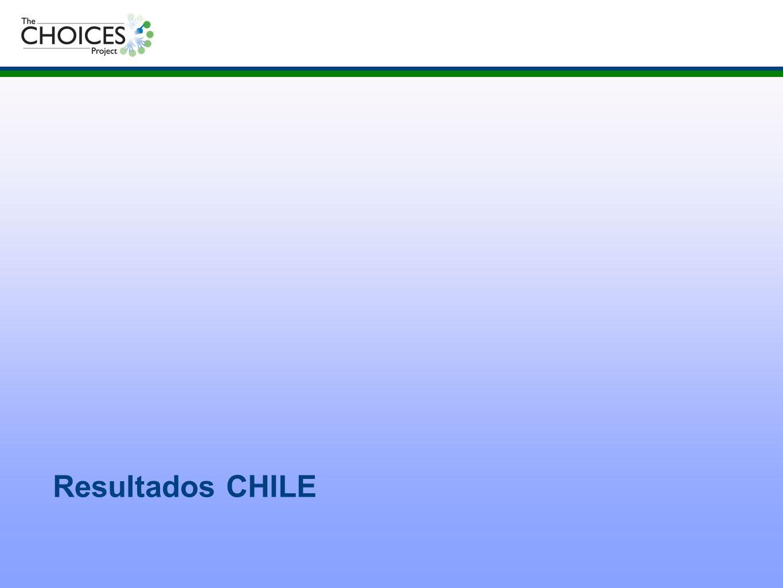 Resultados CHILE