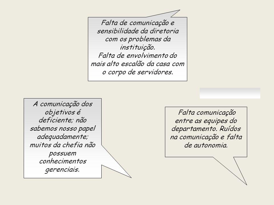 Falta de comunicação e sensibilidade da diretoria com os problemas da instituição.