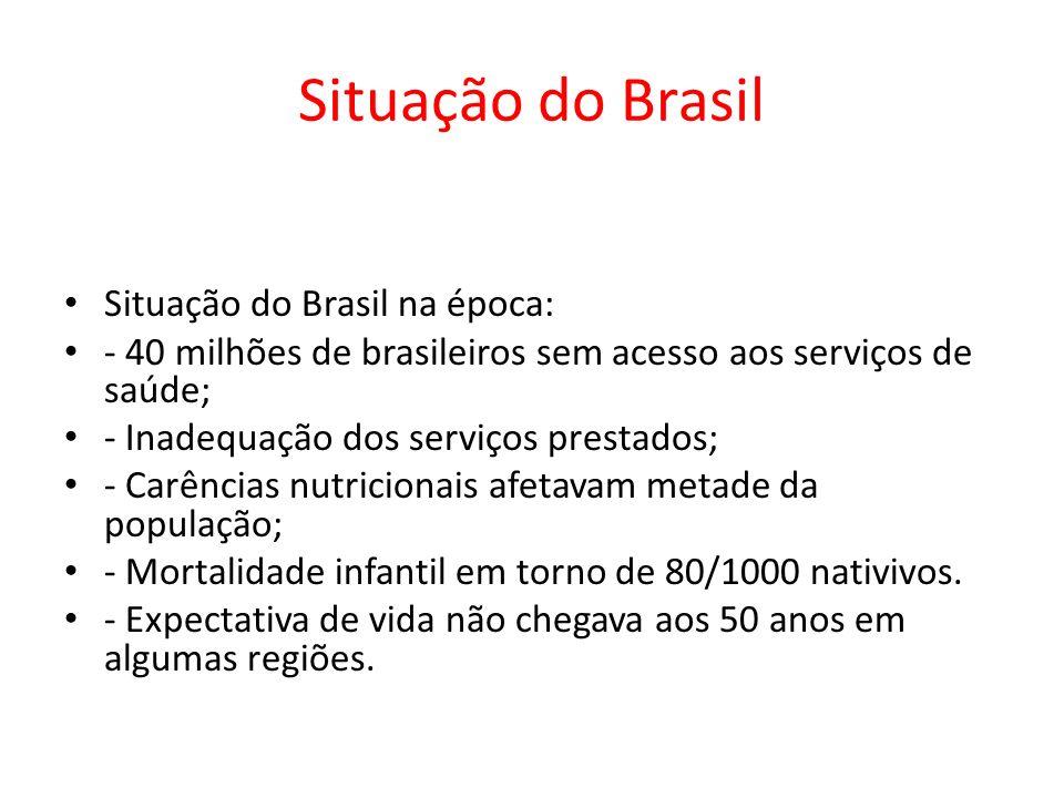 Situação do Brasil Situação do Brasil na época: