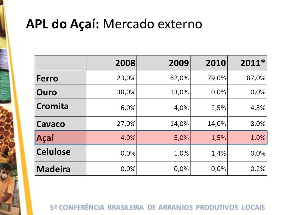 APL do Açaí: Mercado externo