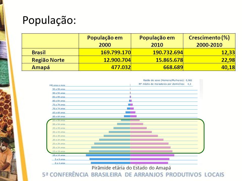 Pirâmide etária do Estado do Amapá