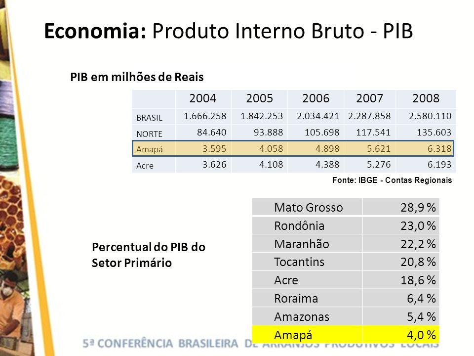 Economia: Produto Interno Bruto - PIB
