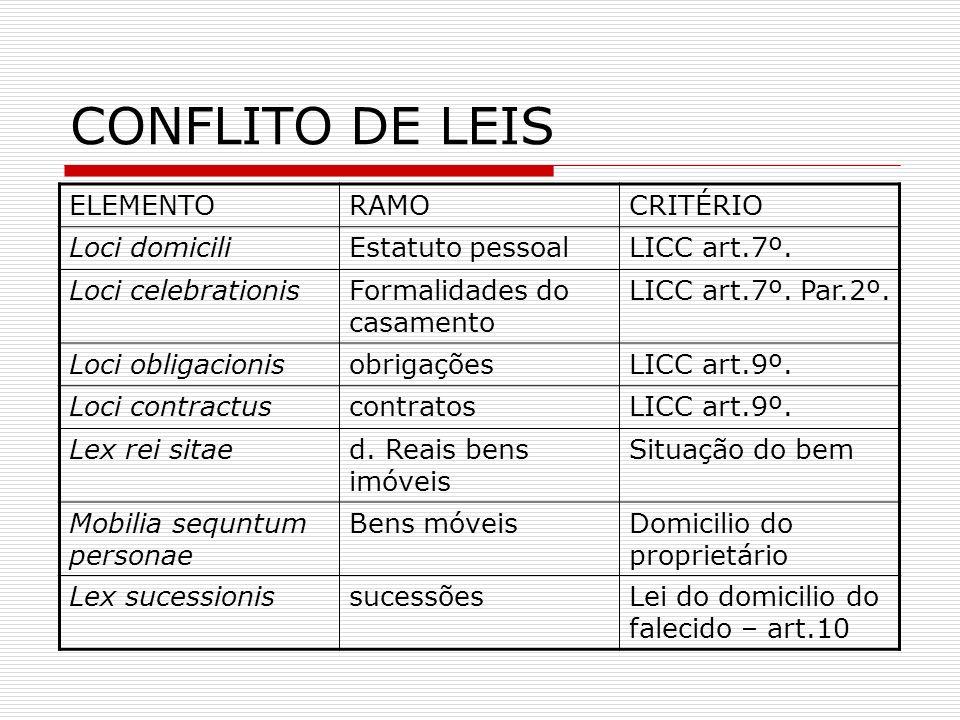 CONFLITO DE LEIS ELEMENTO RAMO CRITÉRIO Loci domicili Estatuto pessoal