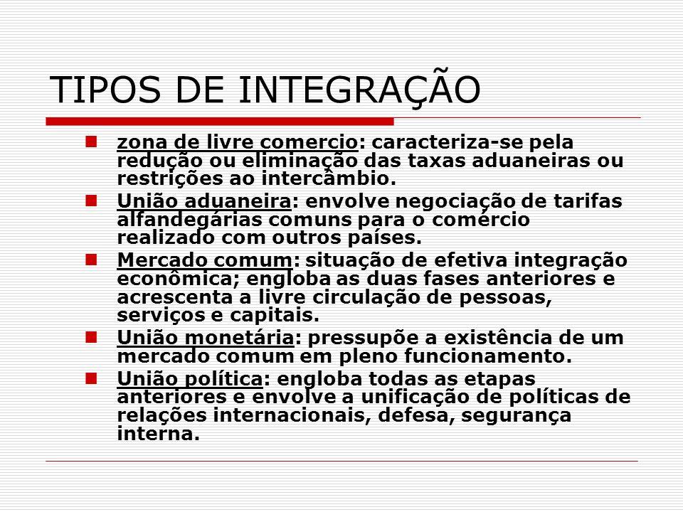 TIPOS DE INTEGRAÇÃO zona de livre comercio: caracteriza-se pela redução ou eliminação das taxas aduaneiras ou restrições ao intercâmbio.