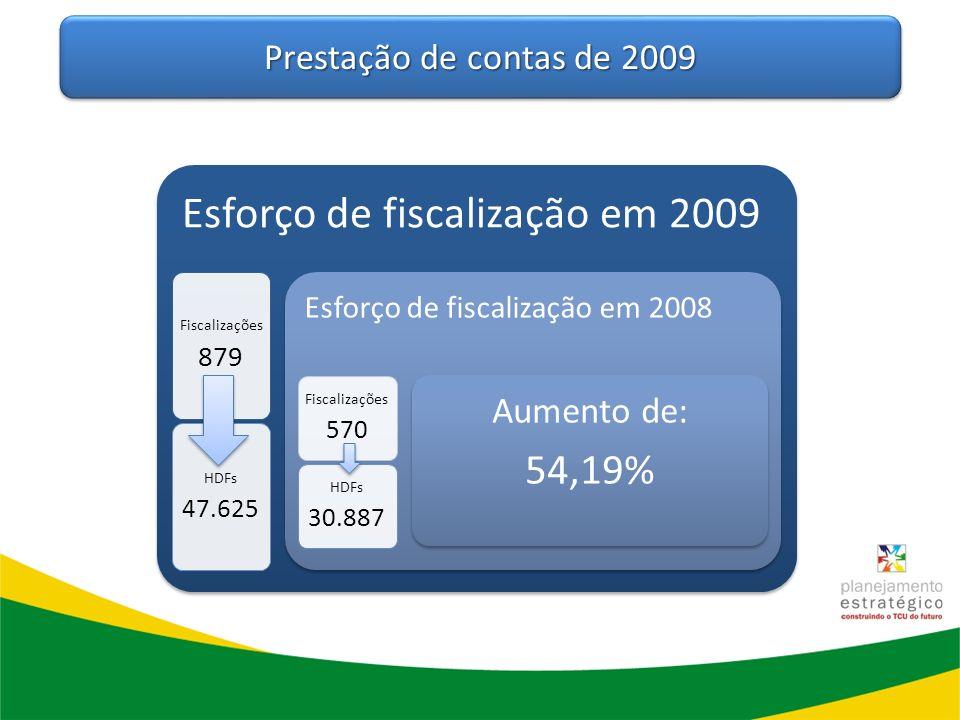 54,19% Prestação de contas de 2009 Aumento de: