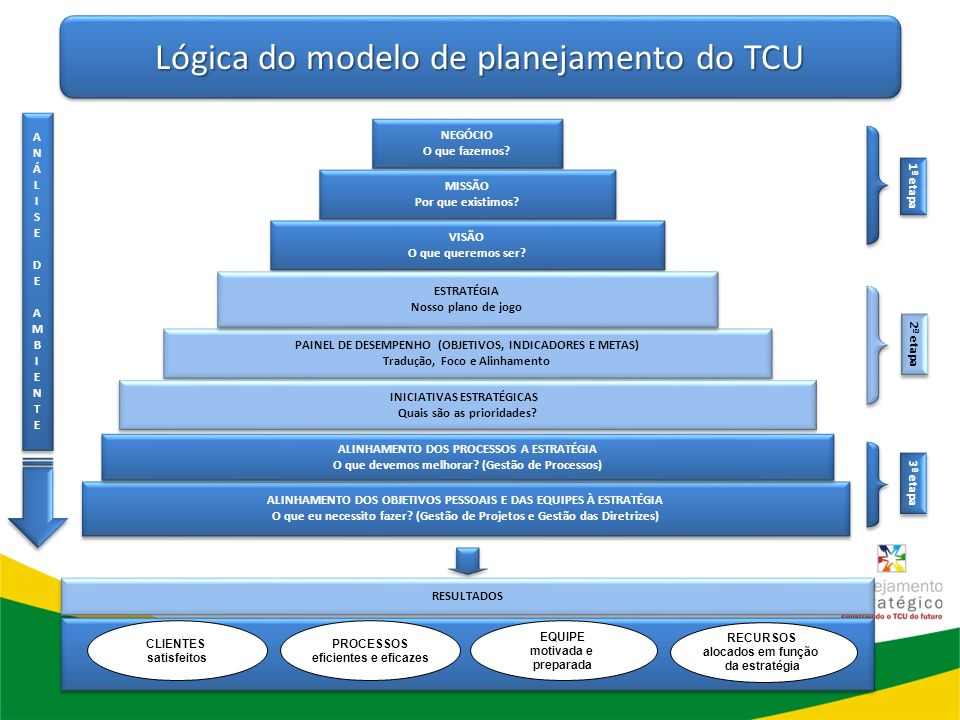 Lógica do modelo de planejamento do TCU