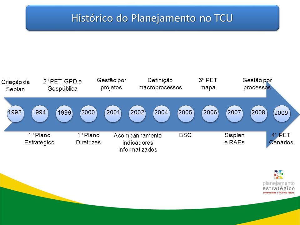 Histórico do Planejamento no TCU
