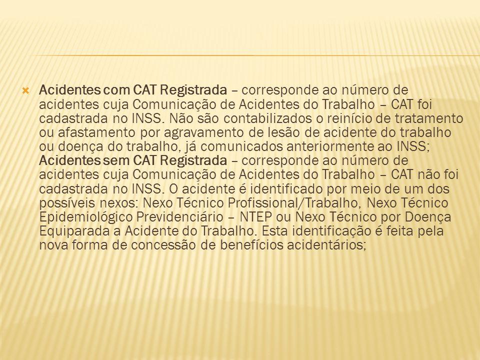 Acidentes com CAT Registrada – corresponde ao número de acidentes cuja Comunicação de Acidentes do Trabalho – CAT foi cadastrada no INSS.