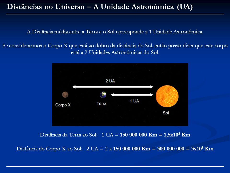 Distância da Terra ao Sol: 1 UA = 150 000 000 Km = 1,5x108 Km