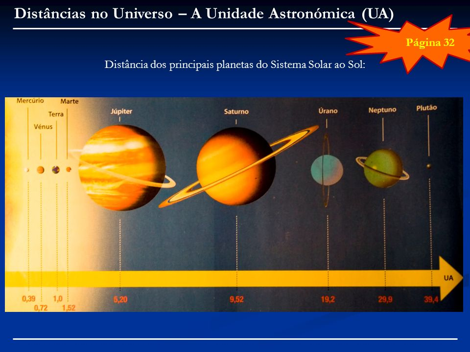 Distância dos principais planetas do Sistema Solar ao Sol: