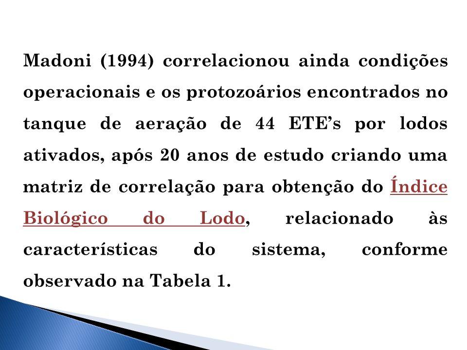 Madoni (1994) correlacionou ainda condições operacionais e os protozoários encontrados no tanque de aeração de 44 ETE's por lodos ativados, após 20 anos de estudo criando uma matriz de correlação para obtenção do Índice Biológico do Lodo, relacionado às características do sistema, conforme observado na Tabela 1.