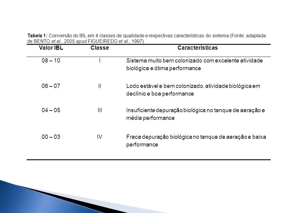 Valor IBL Classe Características
