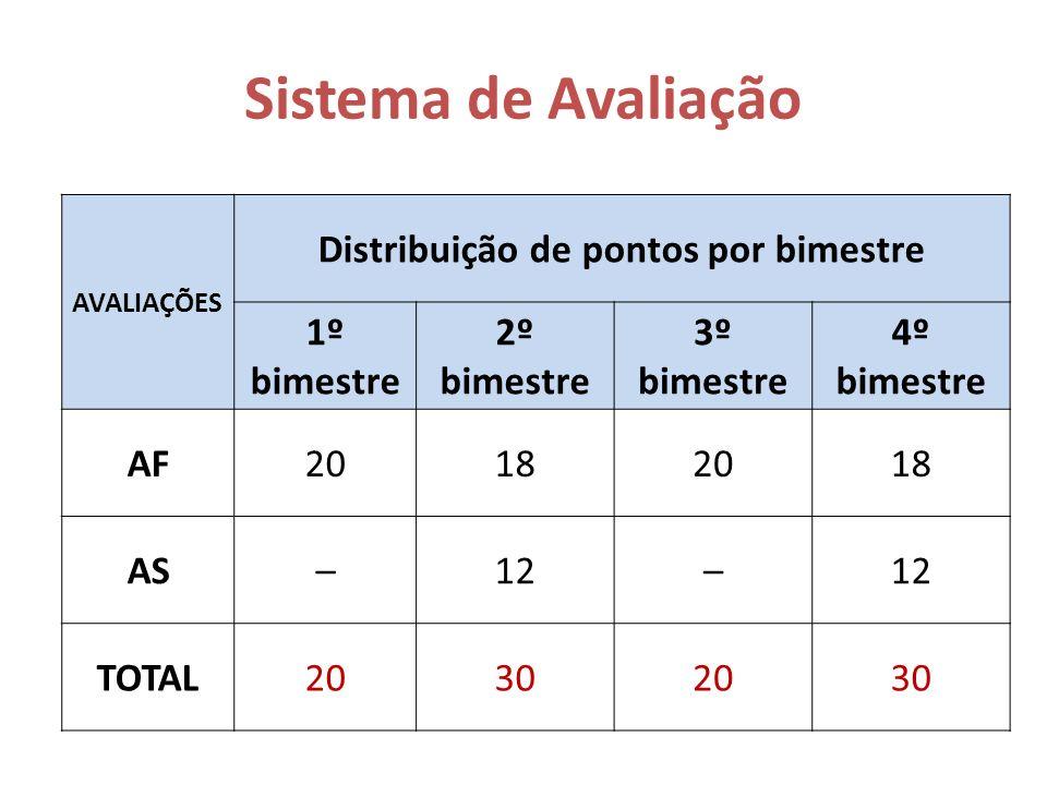 Distribuição de pontos por bimestre
