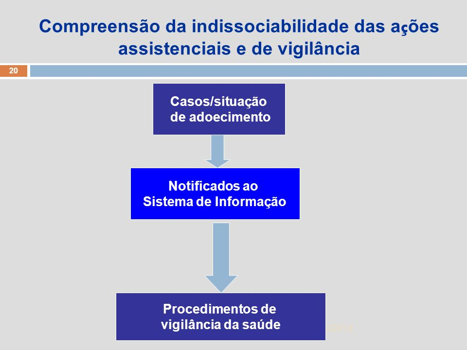Compreensão da indissociabilidade das ações assistenciais e de vigilância