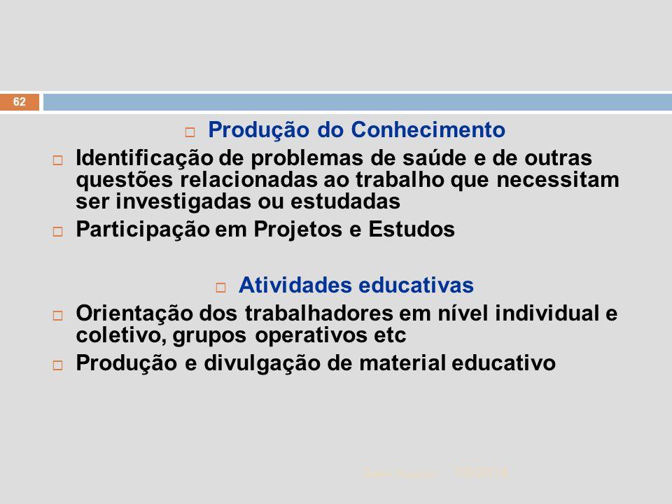 Produção do Conhecimento Atividades educativas