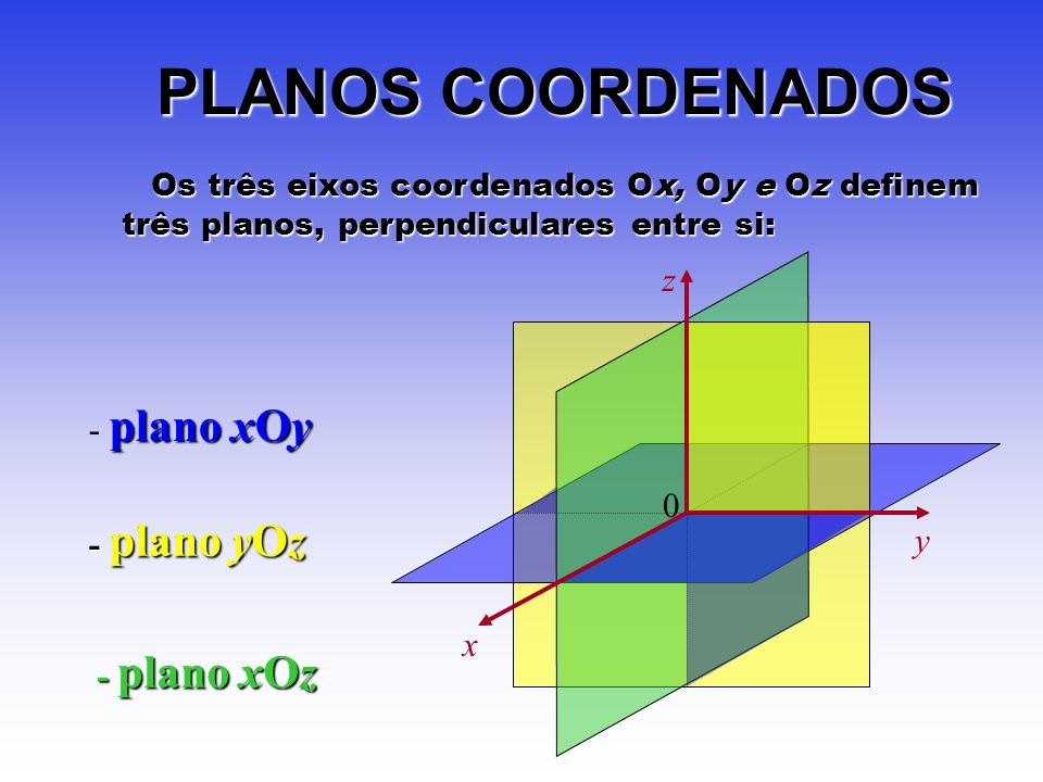 PLANOS COORDENADOS z - plano xOy - plano yOz y x - plano xOz