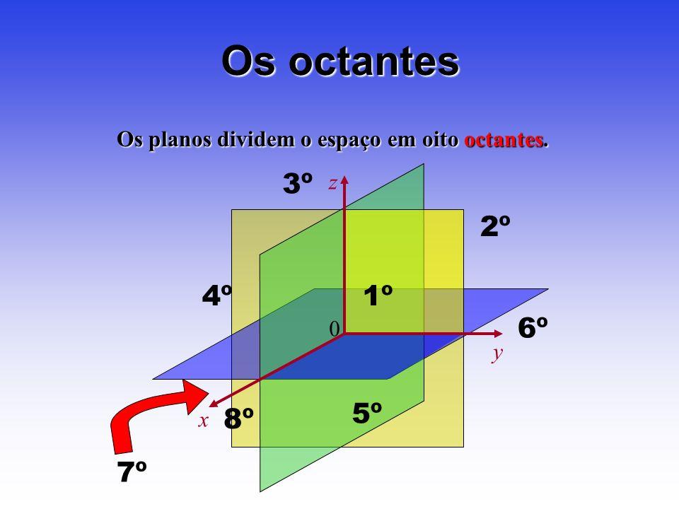 Os octantes Os planos dividem o espaço em oito octantes. z x y 1º 2º 3º 4º 5º 6º 7º 8º