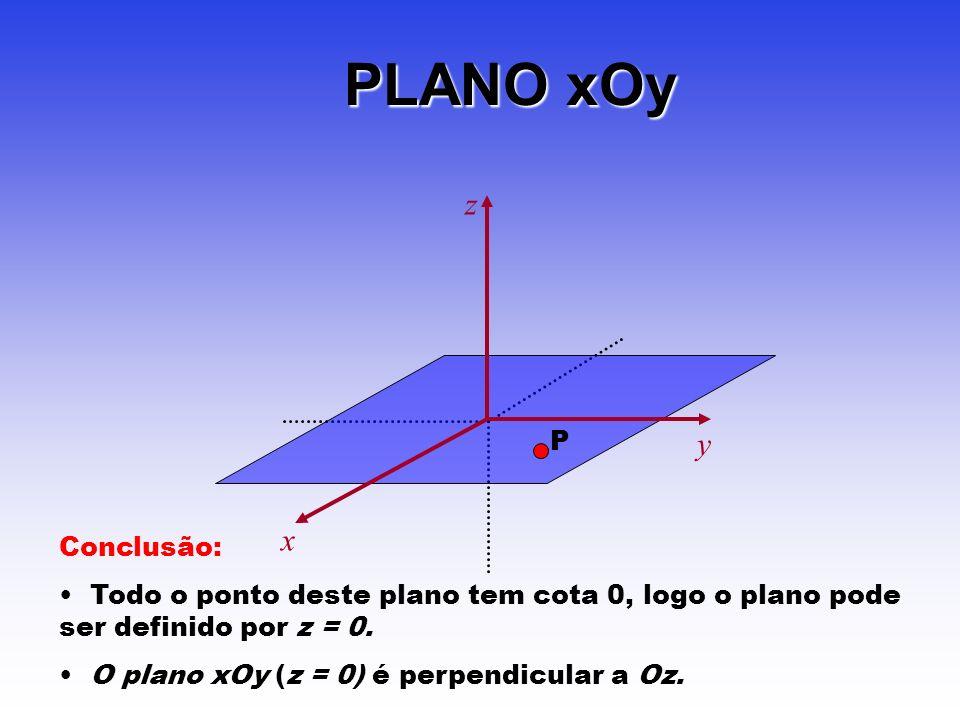 PLANO xOy z y x P Conclusão: