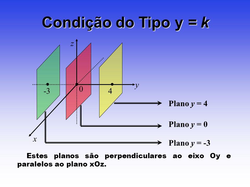 Condição do Tipo y = k • -3 z y x Plano y = 0 Plano y = 4 4