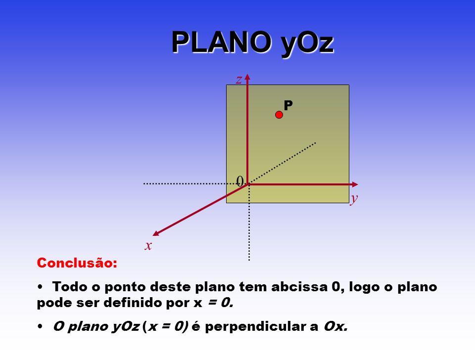 PLANO yOz z y x P Conclusão: