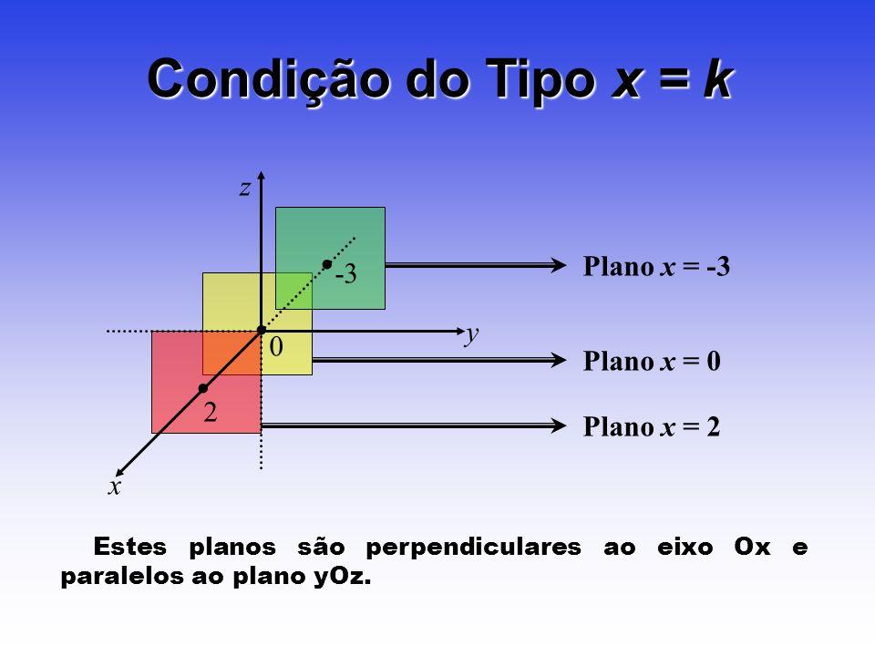 Condição do Tipo x = k • • • z Plano x = -3 -3 y Plano x = 0 2