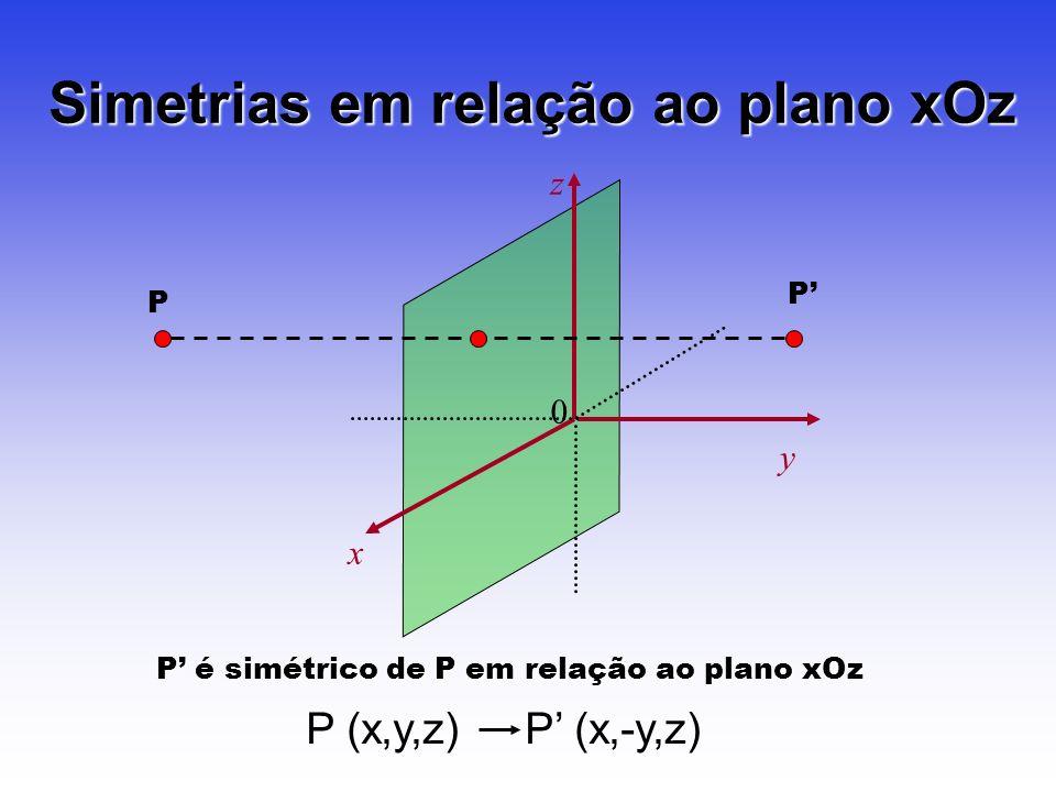 Simetrias em relação ao plano xOz