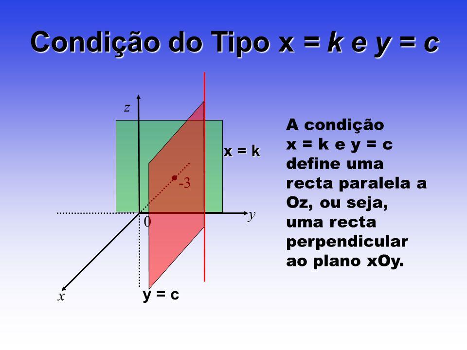 Condição do Tipo x = k e y = c