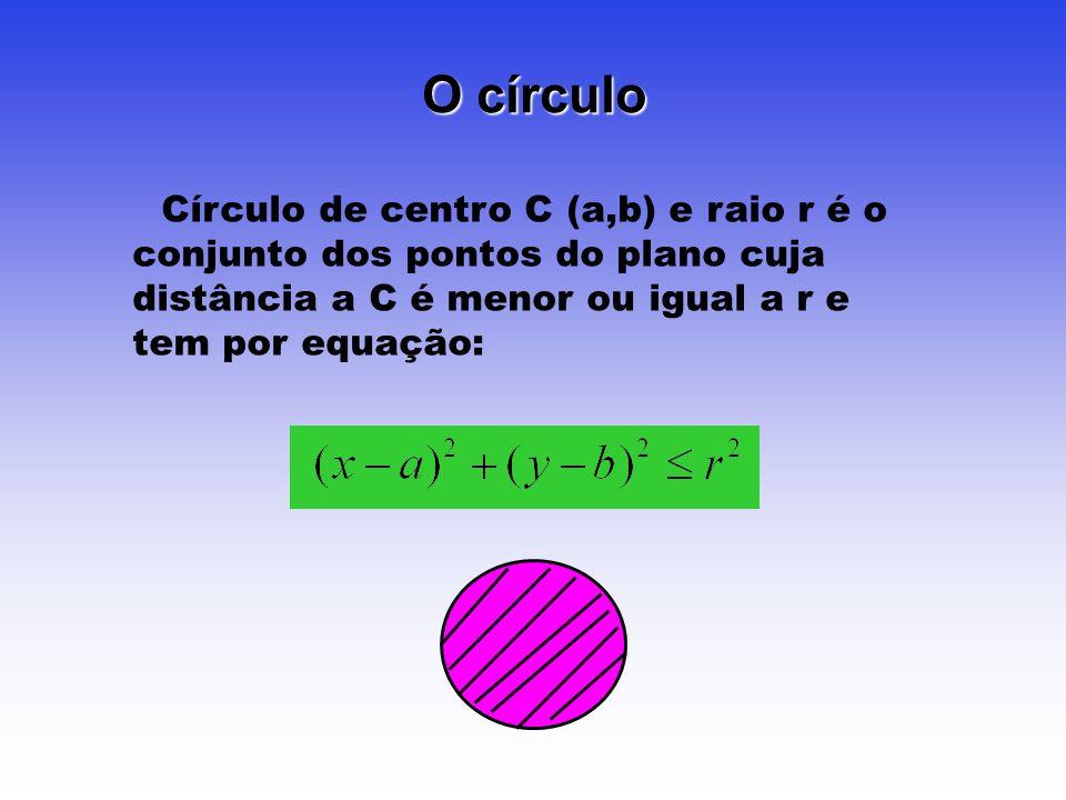 O círculo Círculo de centro C (a,b) e raio r é o conjunto dos pontos do plano cuja distância a C é menor ou igual a r e tem por equação: