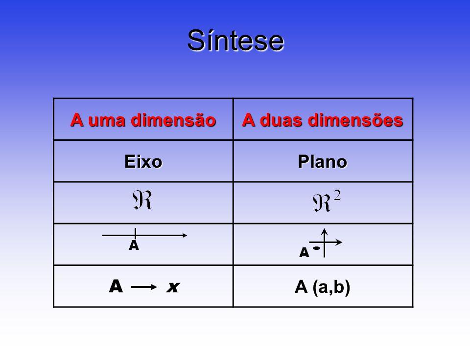 Síntese A uma dimensão A duas dimensões Eixo Plano A x A (a,b) A A