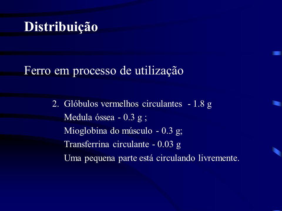 Distribuição Ferro em processo de utilização