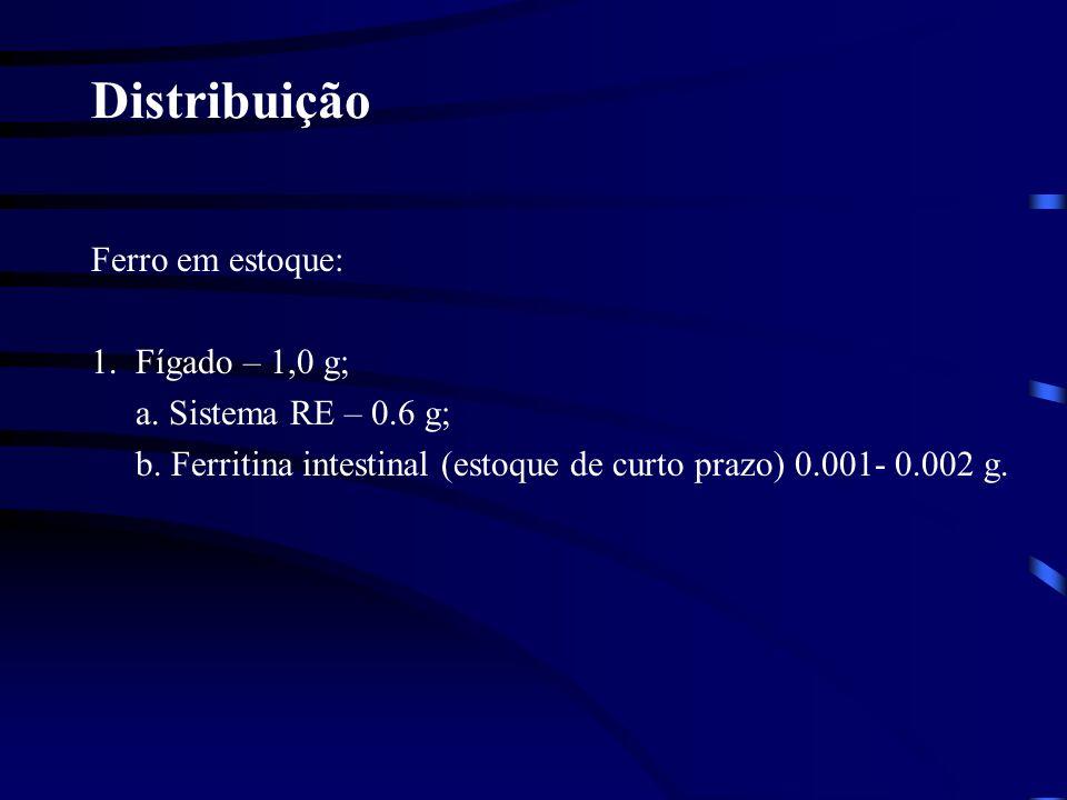 Distribuição Ferro em estoque: 1. Fígado – 1,0 g;