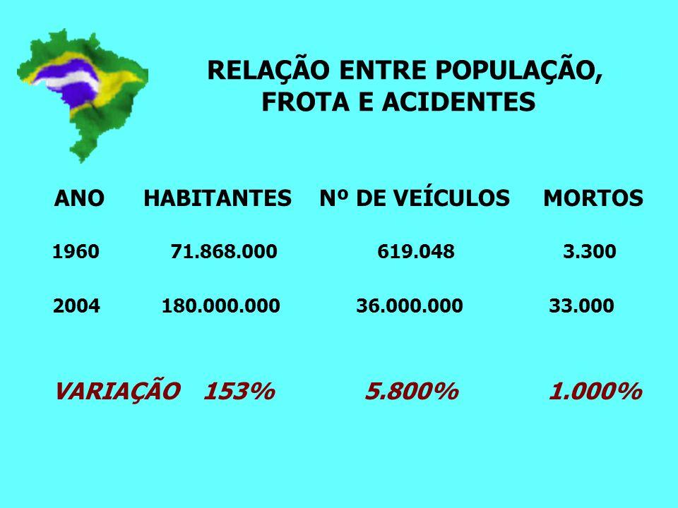 RELAÇÃO ENTRE POPULAÇÃO, FROTA E ACIDENTES