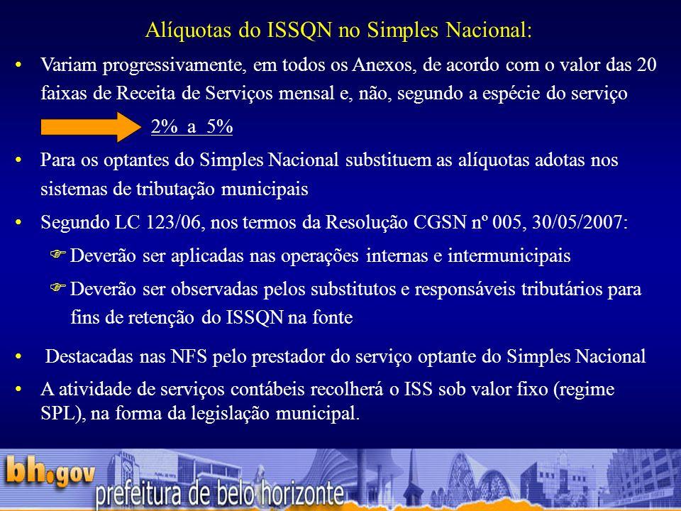 Alíquotas do ISSQN no Simples Nacional:
