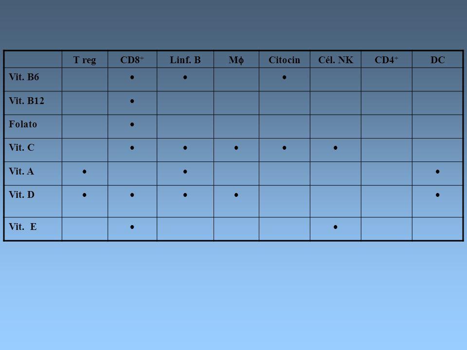 T reg CD8+ Linf. B. M Citocin. Cél. NK. CD4+ DC. Vit. B6.  Vit. B12. Folato. Vit. C. Vit. A.