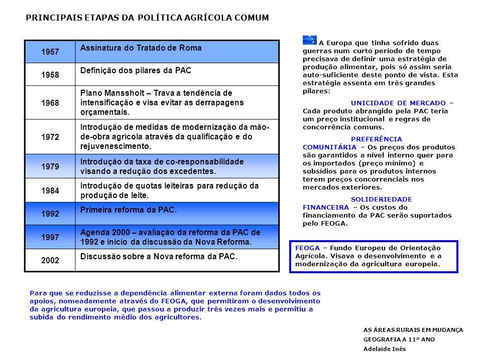 PRINCIPAIS ETAPAS DA POLÍTICA AGRÍCOLA COMUM 1957