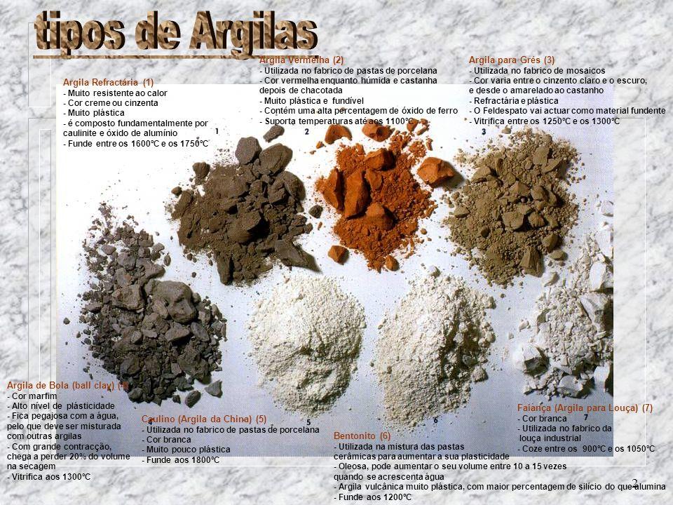 tipos de Argilas Argila Vermelha (2) Argila para Grés (3)