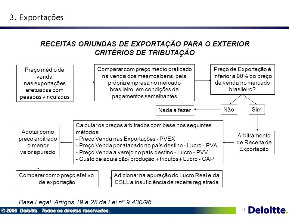 3. Exportações RECEITAS ORIUNDAS DE EXPORTAÇÃO PARA O EXTERIOR