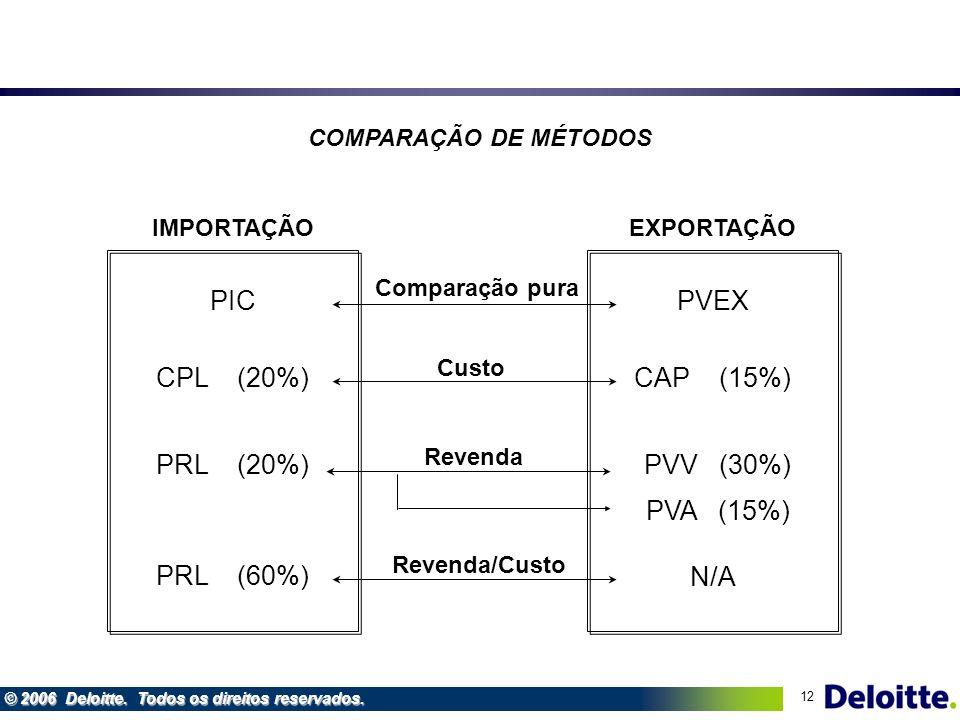 PIC PVEX CPL (20%) CAP (15%) PRL (20%) PVV (30%) PVA (15%) PRL (60%)