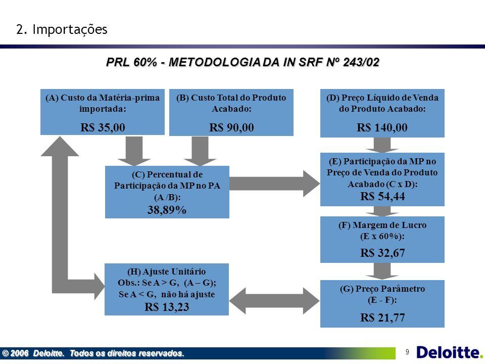 2. Importações PRL 60% - METODOLOGIA DA IN SRF Nº 243/02 R$ 35,00