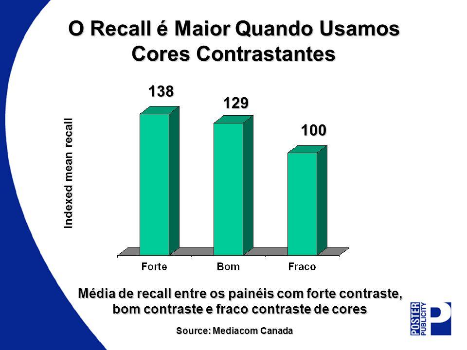 O Recall é Maior Quando Usamos Cores Contrastantes