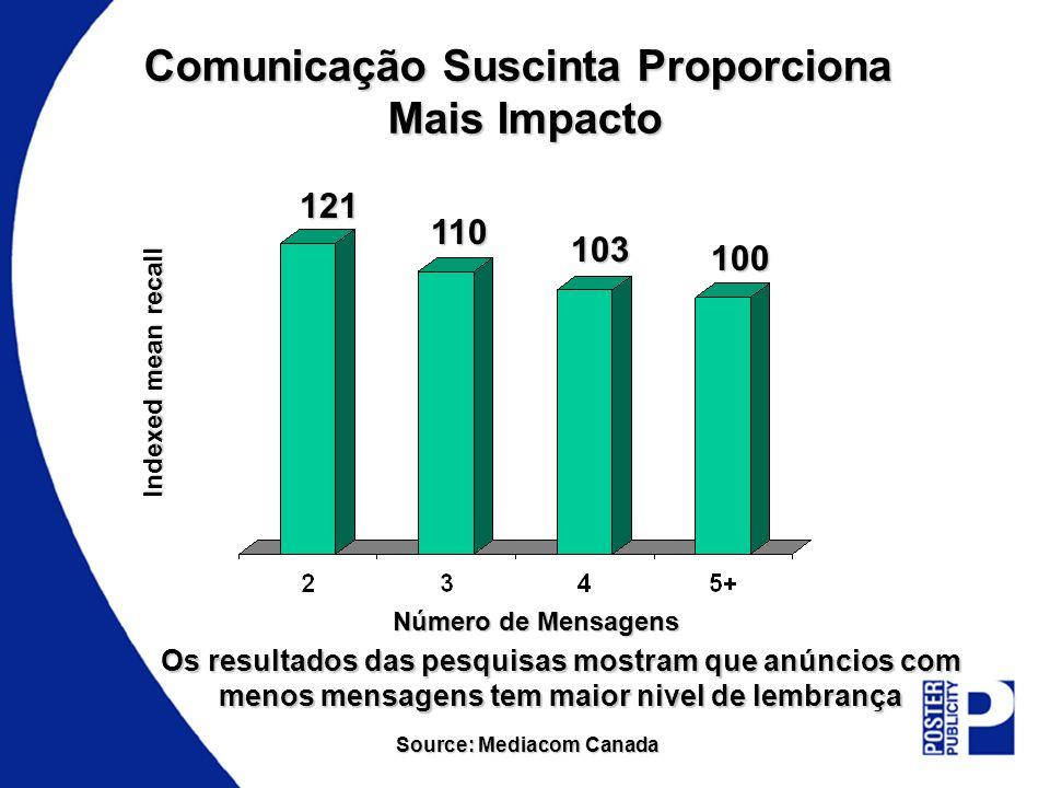 Comunicação Suscinta Proporciona Mais Impacto