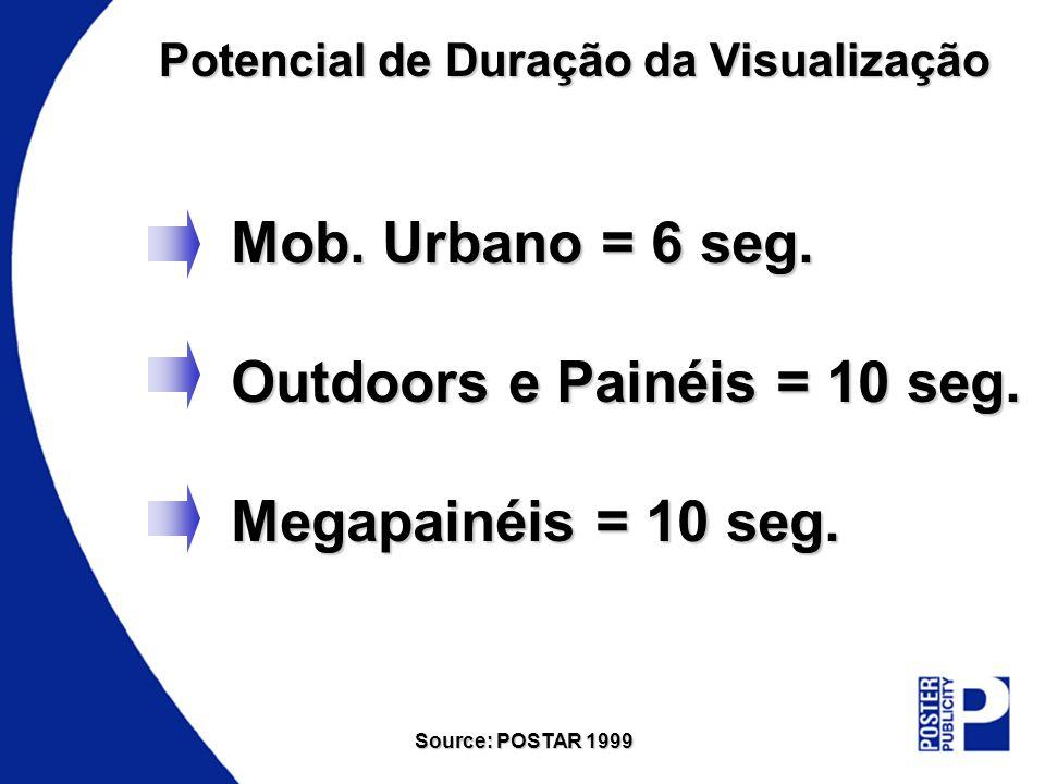 Outdoors e Painéis = 10 seg. Megapainéis = 10 seg.