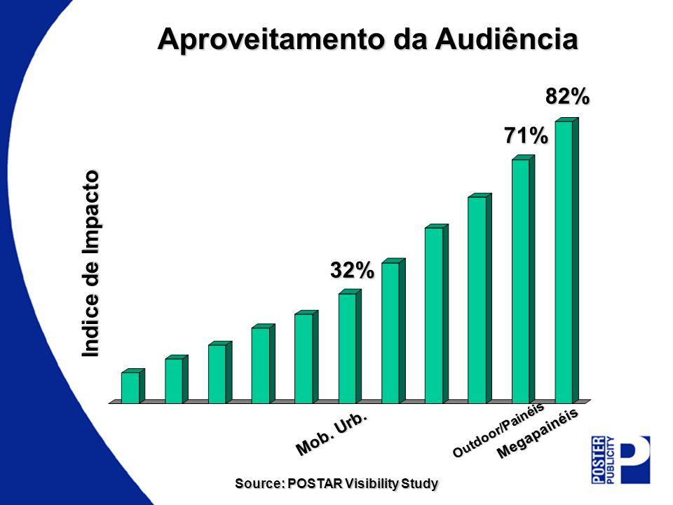 Aproveitamento da Audiência