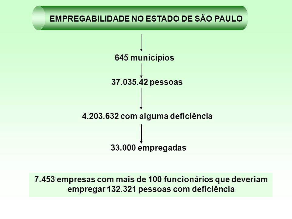 EMPREGABILIDADE NO ESTADO DE SÃO PAULO
