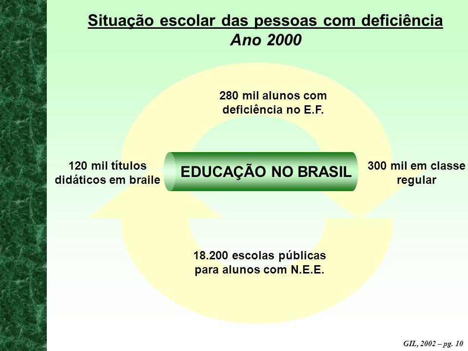 Situação escolar das pessoas com deficiência Ano 2000