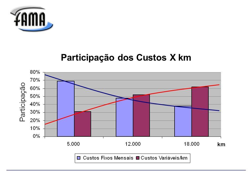 Participação dos Custos X km
