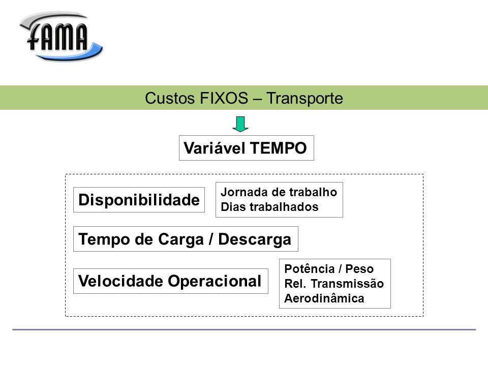Custos FIXOS – Transporte