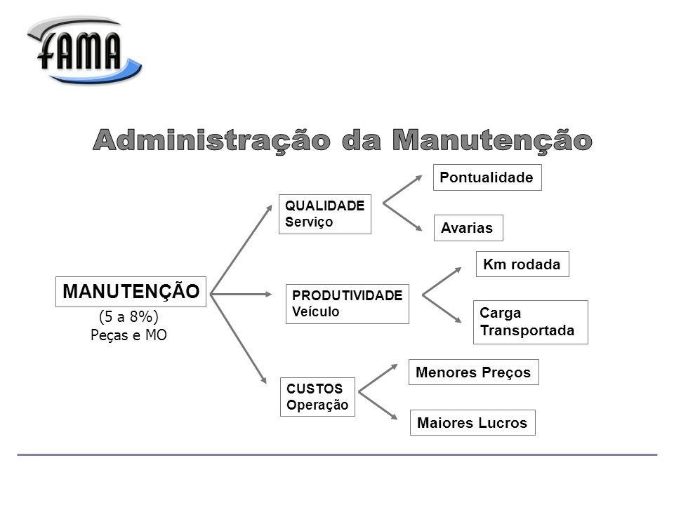 Administração da Manutenção