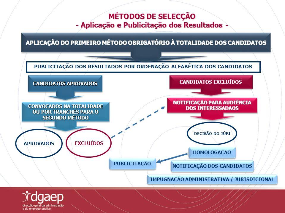 MÉTODOS DE SELECÇÃO - Aplicação e Publicitação dos Resultados -